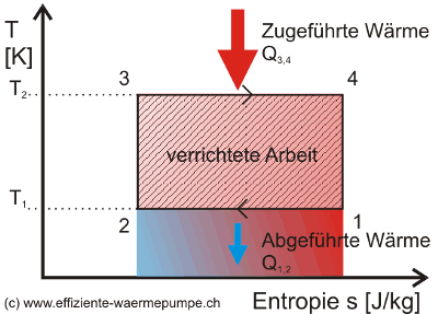 Carnot Kreisprozess Warmepumpen Wiki